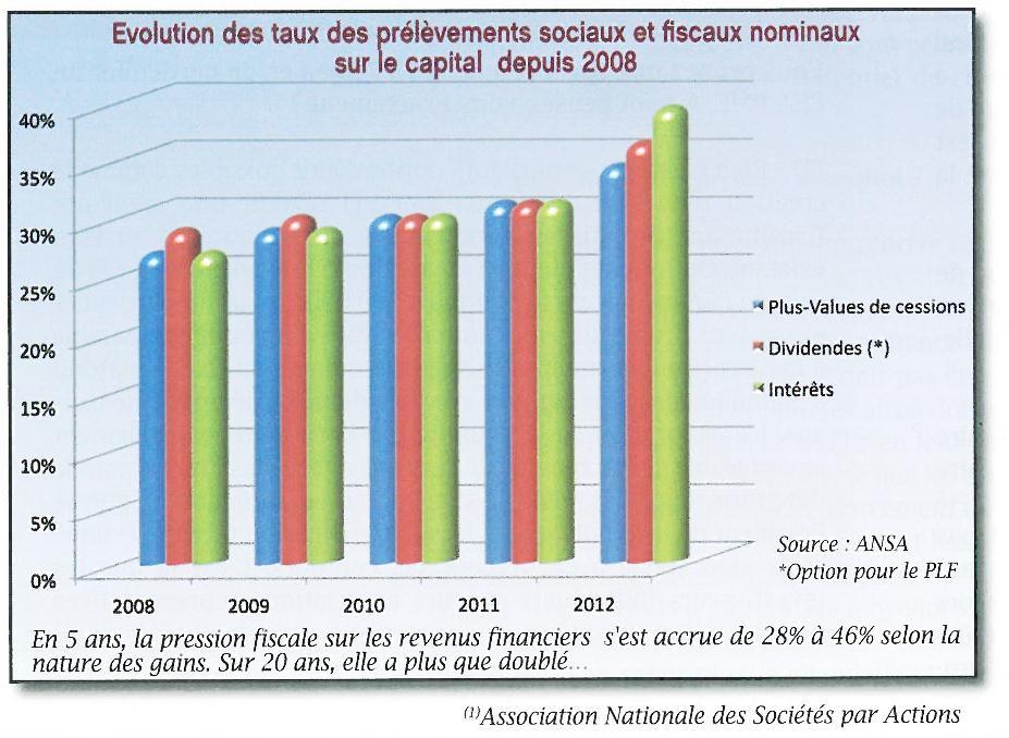 EVOLUTION DES PRELEVEMENTS SOCIAUX ET NOMINAUX