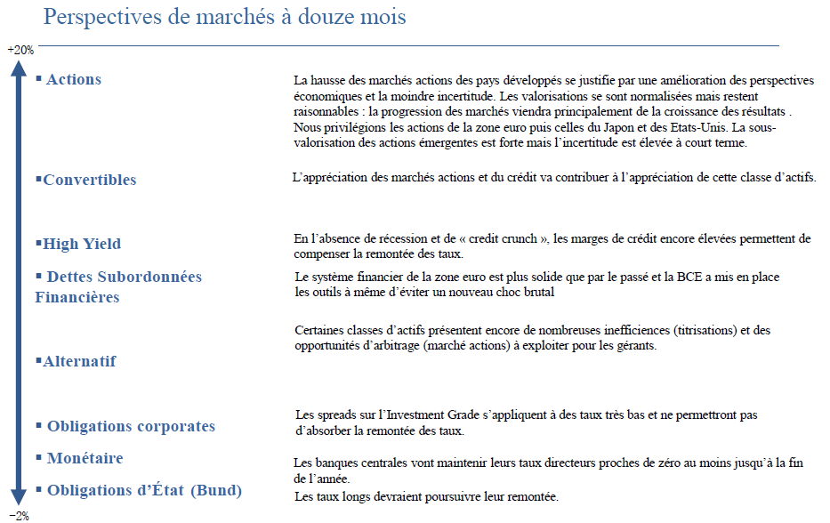PERSPECTIVES LAZARD ET FRERE