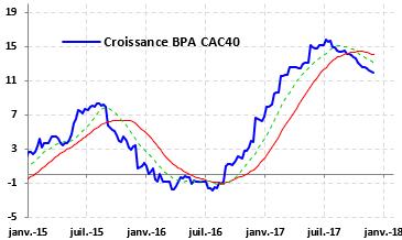 Image Croissance BPA CAC40