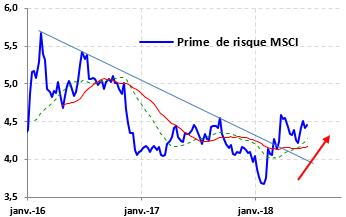 graphique prime de risque