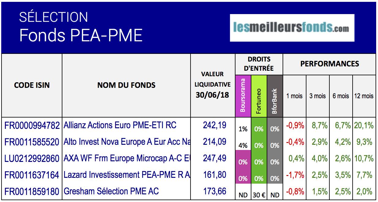 indice pea pme