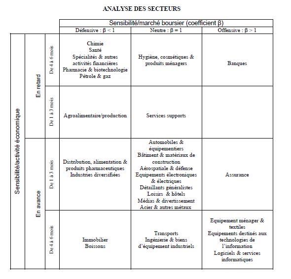 Description: ANALYSE DES SECTEURS